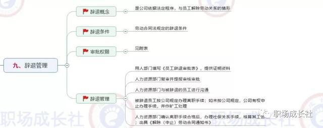 一張導圖搞定員工異動管理(思維導圖+制度範本+表單) - 每日頭條