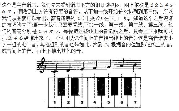 學鋼琴毀在了不會認識五線譜的路上?那是你沒有掌握這些小技巧 - 每日頭條