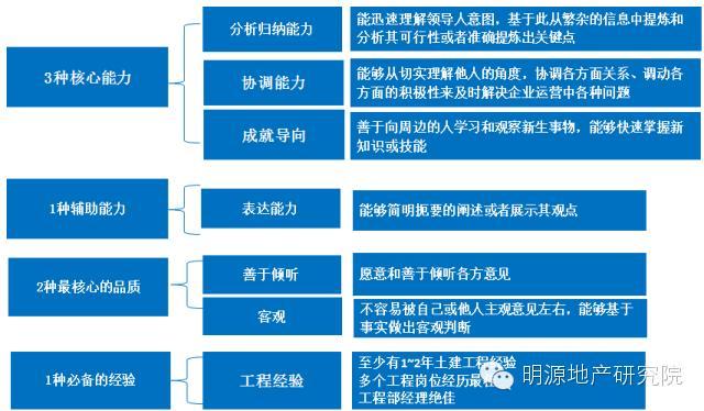中國房地產未來30年的7大趨勢 - 每日頭條