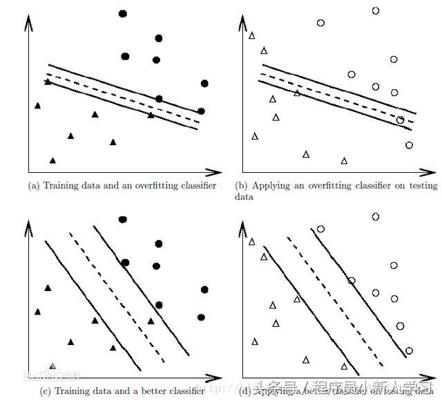 數據挖掘工程師知識集錦 - 每日頭條
