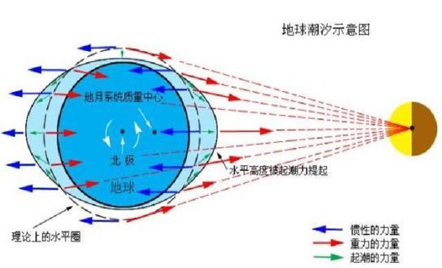 月球被地球「潮汐鎖定」,那地球為什麼沒有被太陽「潮汐鎖定」? - 每日頭條