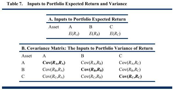 課時96 定量方法之投資組合的期望回報和回報方差 - 每日頭條