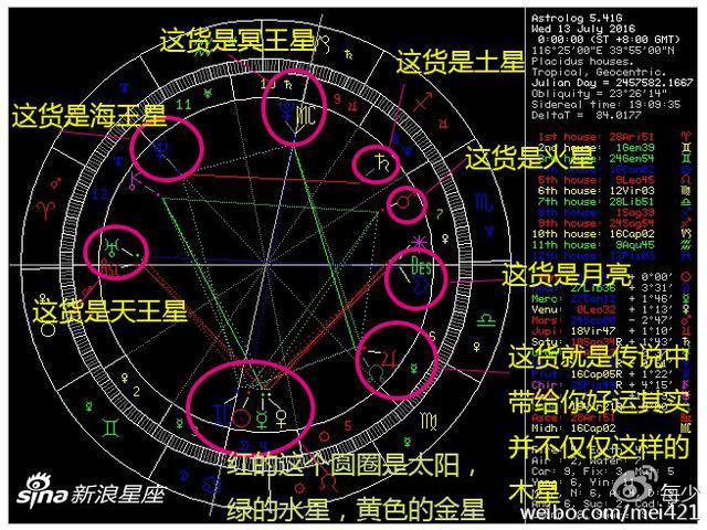 占星小知識:我們說的水星星座月亮星座金星星座到底是什麼呢? - 每日頭條