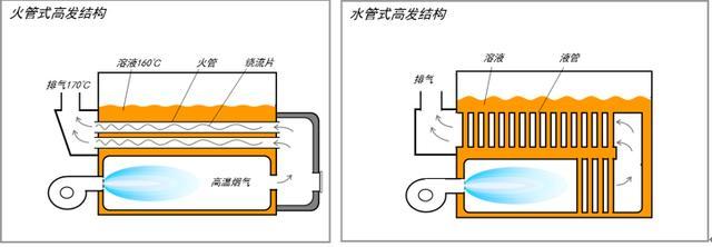 燃氣冷熱電三聯供技術介紹 - 每日頭條