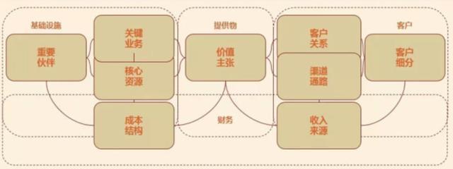 什麼是商業模式。商業模式包括哪些內容?如何打造商業模式? - 每日頭條
