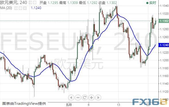 黃金市場再現「瘋狂」行情,美元還在跌 FXStreet首席分析師:歐元,英鎊,日元和澳元走勢預測 - 每日頭條