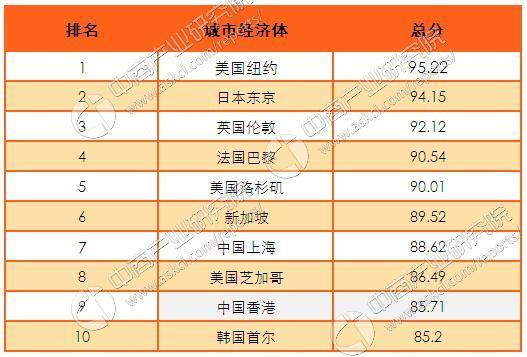 2016年全球城市經濟競爭力排行榜:上海和香港進入前十 - 每日頭條