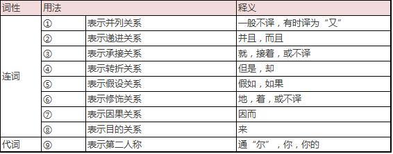 高考文言文閱讀中的18個常用虛詞含義匯總 - 每日頭條