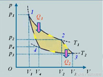 理解卡諾循環卡諾熱機。高考物理選做題多得6分! - 每日頭條