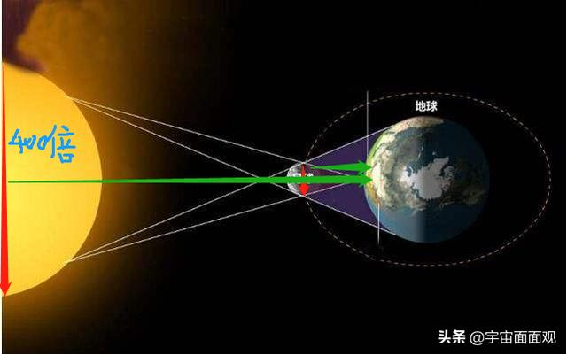2904年將發生5次日食。1年5次日食。地球會怎樣? - 每日頭條