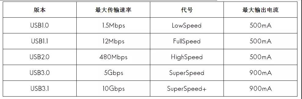 手機都是Type-C接口。為什麼數據傳輸速度差別那麼大? - 每日頭條