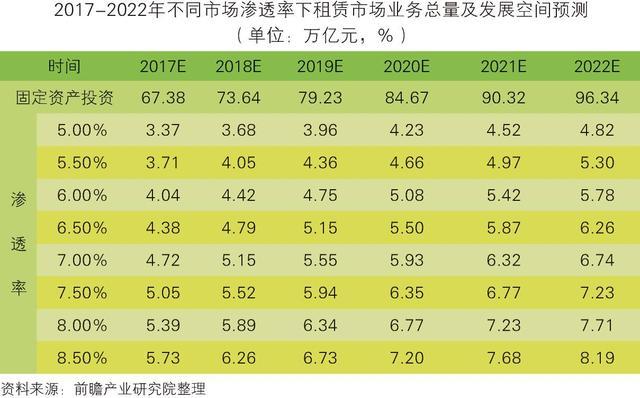 中國融資租賃行業市場前瞻與投資戰略規劃分析 - 每日頭條