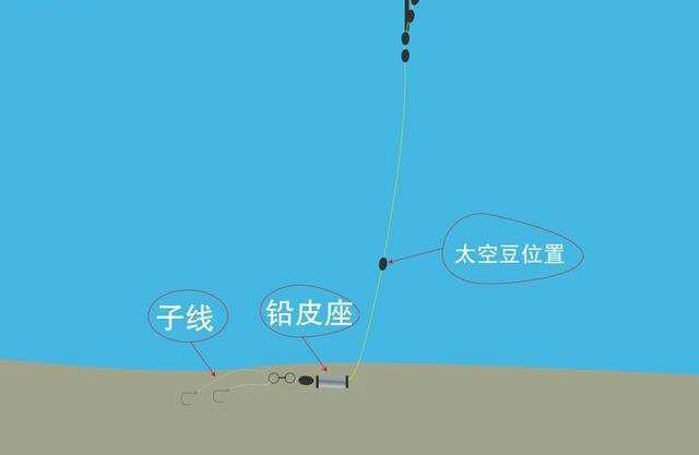 關於跑鉛釣法,怎樣調漂,有哪些技巧與方法——4幅圖詳細講解! - 每日頭條