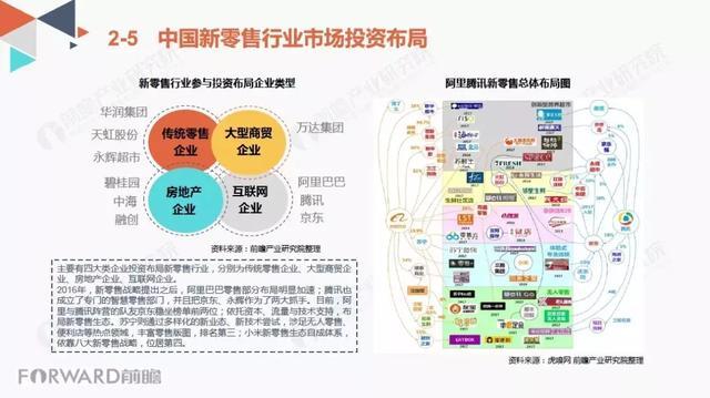 2018中國新零售行業商業模式研究報告 - 每日頭條