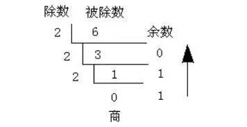 C語言中進位間的互相轉換 - 每日頭條