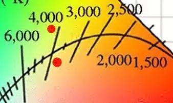 光品質:色容差與色溫的關係。你真的懂? - 每日頭條