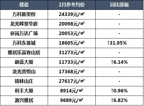 廣州2月各區二手房價格表:漲四五成的不在少數 天河有樓盤漲幅超85% - 每日頭條