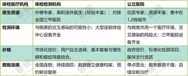 中國體檢市場的風險與機遇 - 每日頭條