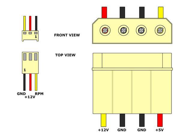 超能課堂(140):散熱風扇的2針、3針、4針都有什麼區別? - 每日頭條