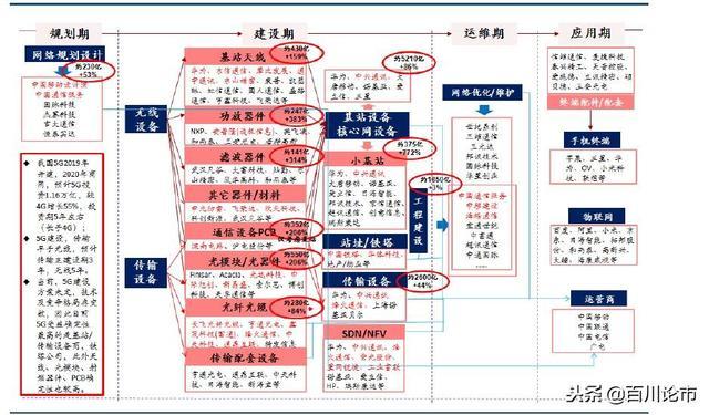 「百川研報」5G產業鏈 - 每日頭條
