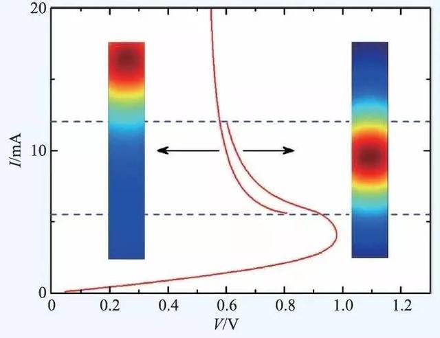 高溫超導太赫茲輻射源與檢測器 - 每日頭條