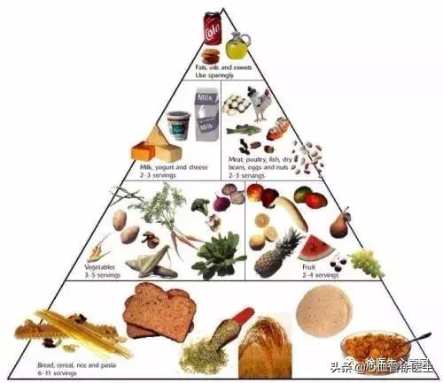如何降低「壞」膽固醇 - 每日頭條