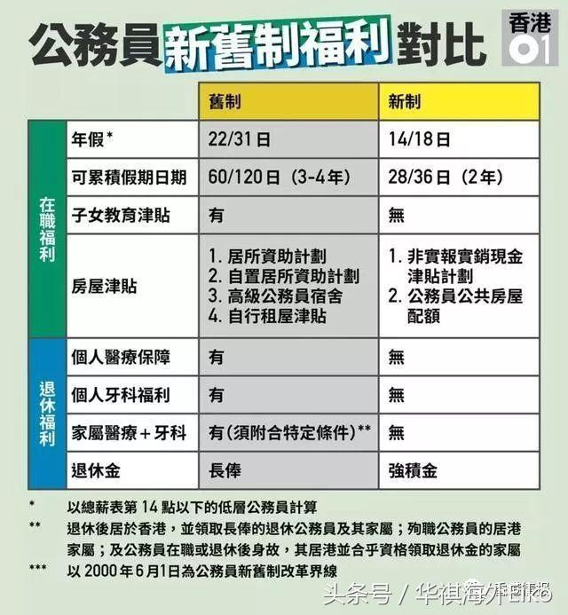香港公務員薪資福利待遇解析 - 每日頭條