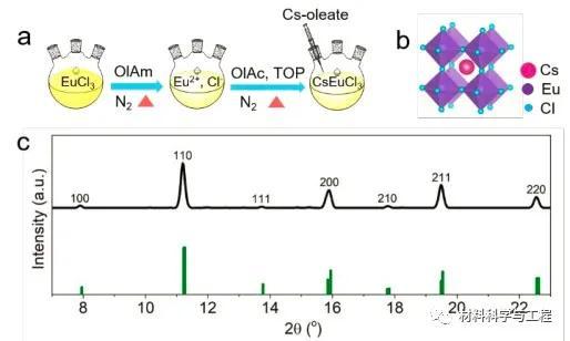 《Nano Letters》無鉛鈣鈦礦納米晶,提高穩定性,降低毒性 - 每日頭條
