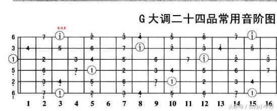 吉他各調式和弦級數的構成 - 每日頭條