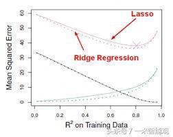 如果你想轉型數據科學家。可能要掌握這幾個統計學技術 - 每日頭條
