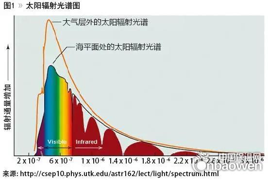 探討紅外反射色漿應用於冷塗料 - 每日頭條