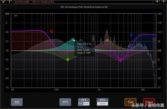 汽車音響調音指南:EQ均衡到底要如何調? - 每日頭條