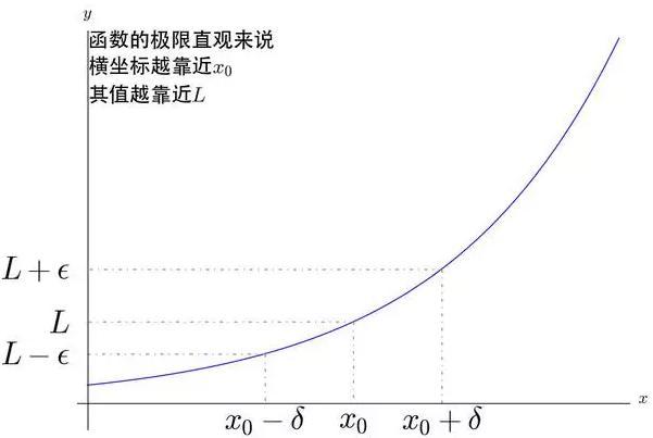 無窮小:古典微積分向極限微積分進化的導火索 - 每日頭條
