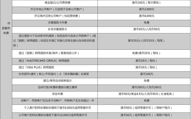 香港個大銀行開戶要求詳細介紹 - 每日頭條