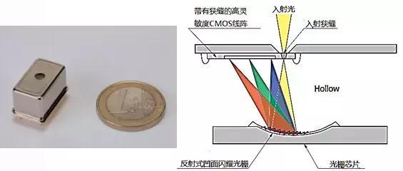 微型近紅外光譜儀,都在PChome商店街的【臺灣超微光學 OtO PHOTONICS】,更多近紅外光譜儀精選商品,市場需求越來越大 - 每日頭條