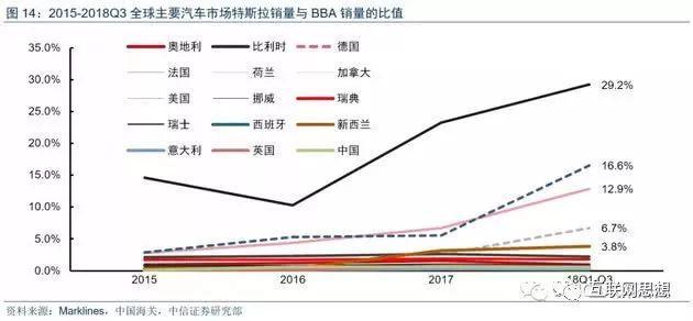 特斯拉都賣到中國哪兒了?數據告訴你真相 - 每日頭條