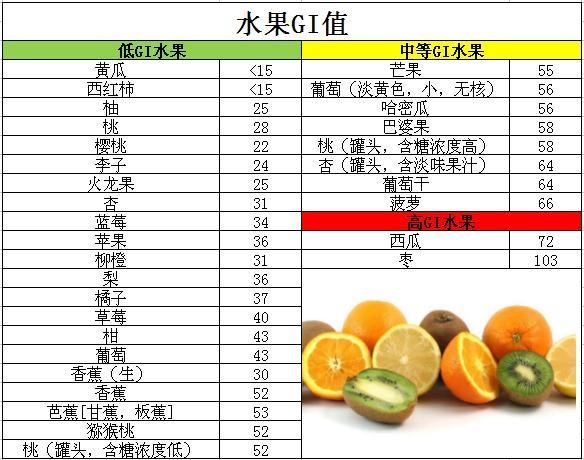 糖尿病患者吃對水果好處多 - 每日頭條