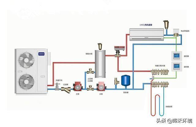 什麼是水機空調地暖二合一系統?安裝設計時應注意什麼? - 每日頭條