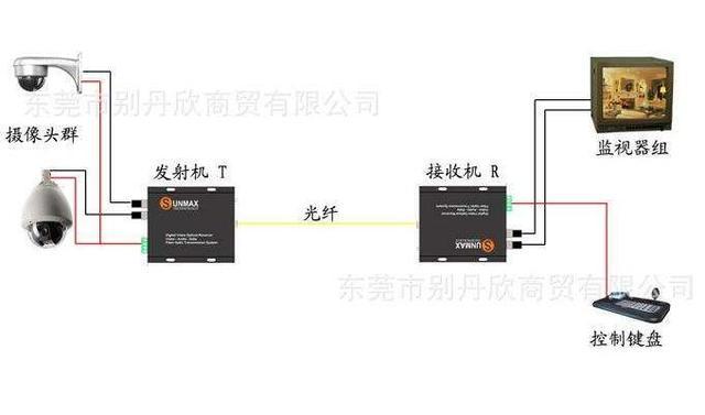 安防監控技術光纖監控方案連接圖解 - 每日頭條