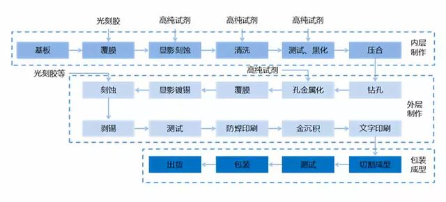 電子化學品。中國半導體產業之「痛」(上) - 每日頭條