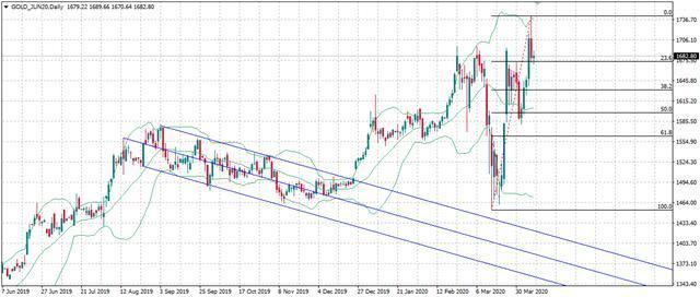 ATFX:黃金期貨與現貨黃金價差擴大 投資者如何把握機會? - 每日頭條
