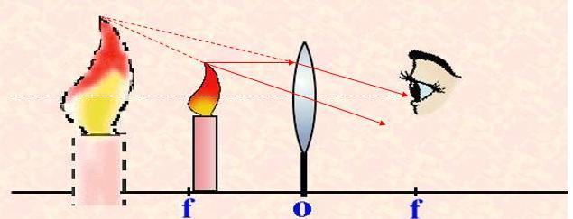 八年級物理光學中。怎樣區分虛像和實像 - 每日頭條