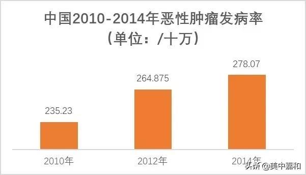 中國31個省市高發的5類腫瘤。這裡看全了 - 每日頭條