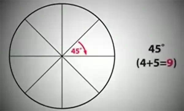 為什麼圓是360度?震驚世界的解釋。原來是這樣的 - 每日頭條