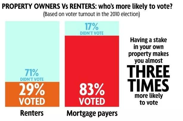 #NoVoteNoVoice renters vs mortgages - who votes more?