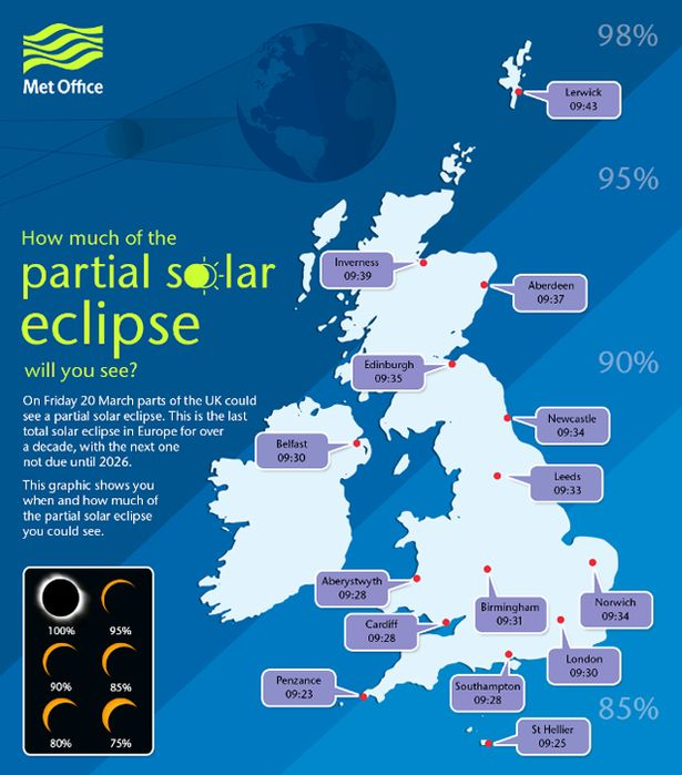Solar Eclipse infographic