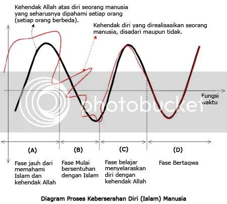 Diagram Proses Keberserahdirian