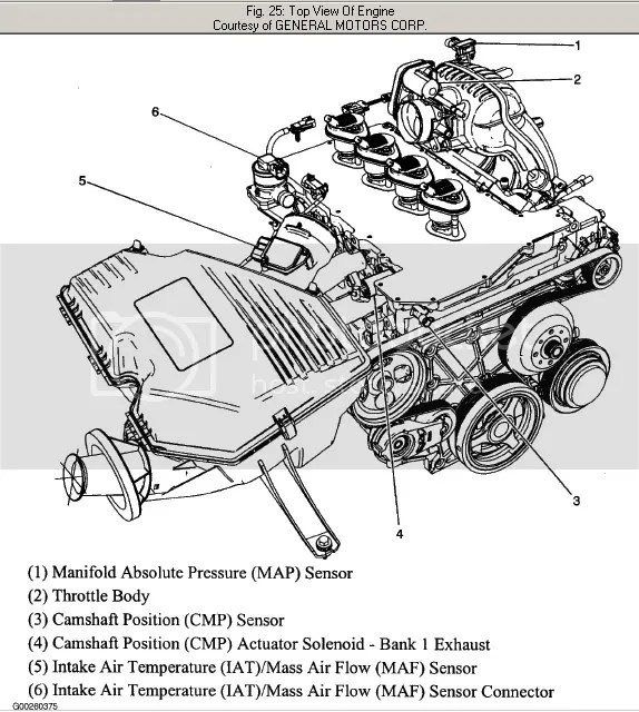 Chevy Colorado 5 Cylinder Problems. Chevy. Wiring Diagram