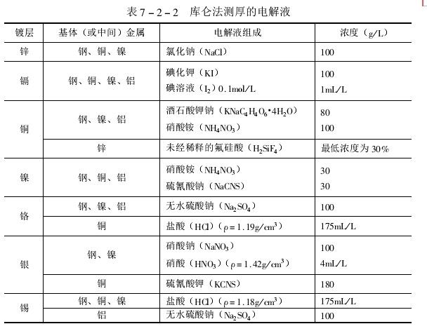 鍍層厚度的測試方法-庫侖法和電位連續測定(2CDE)法 - 壹讀