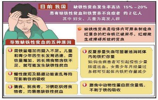 貧血怎麼辦,缺鐵性貧血用藥的5個注意事項 - 壹讀